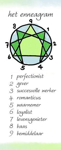 Enneagram verklaard in diagram
