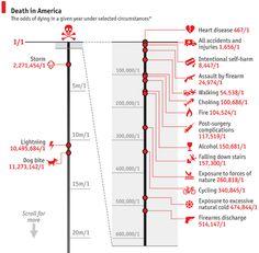 Probabilità cause di morte negli Stati Uniti (2013)