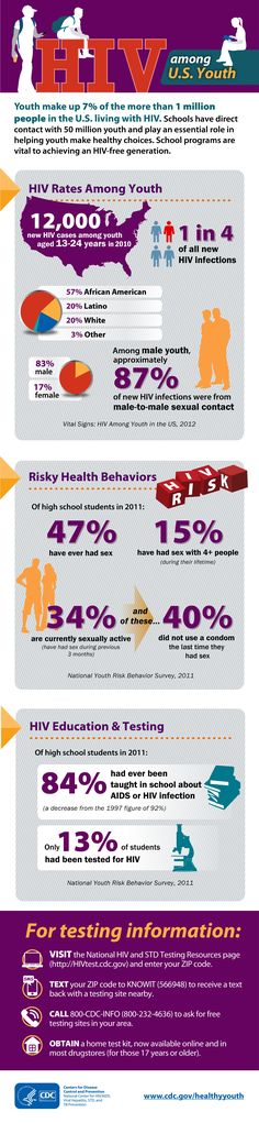 CDC #infographic: Many people get infected with HIV as a teen or young adult. School programs are vital to achieving an HIV-free generation.   FREE HIV TESTING and a FREE $5 GIFT CARD this Thursday from 11:30 am - 1:30 pm. No appointment needed.  GYT - GET YOURSELF TESTED: http://unh.me/vdPic