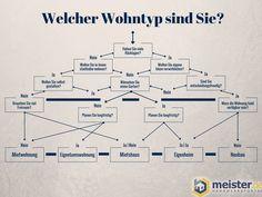 Finde raus welcher Wohntyp du bist! http://www.meister.de/blog/