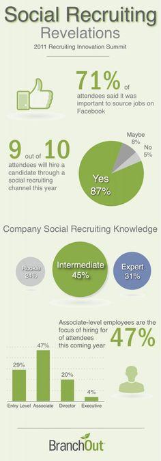 Social Recruiting Revelations