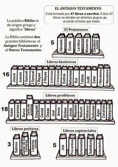 LIBROS+ANTIGUO+TESTAMENTO.jpg (595×842)