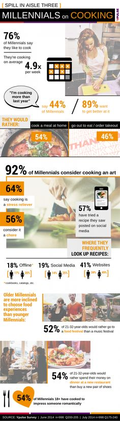 Infographic Snapshot: Millennials on Cooking | Ypulse