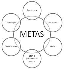 Resultado de imagen para Planeación estratégica de tecnología y sistemas de información - esquemas