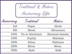 3rd Wedding Anniversary Gift Ideas For Her