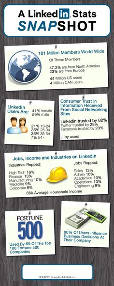 Take a look at these stats and see why you need to utilize LinkedIn for marketing. LinkedIn Stats Snapshot Infographic - An infographic by the team at Strategisches Marketing, Internet Marketing, Social Media Marketing, Online Marketing, Mobile Marketing, Business Marketing, Online Business, Social Media Tips, Social Networks