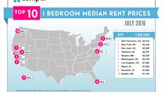 Zumper just released their latest National Rent Report with data from over 1 million listings across the nation. Washington, D.C. ranked as the sixth most expensive city to rent in. A one-bedroom costs a monthly median of $2,190.