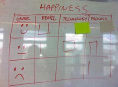 Team Dynamics -  Agile Tips: Retrospective activity: Happiness radar