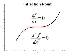 What is point of inflection of a function? Point of inflection of a function is defined as the point where the function changes the concavity, concave up corresponds to a positive second derivative and concave downward corresponds to a negative second derivative therefore at this point when the function changes from concave up to concave downward then the second derivative must be equal to zero at that point.