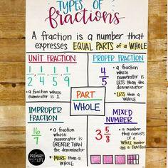 Teaching Fractions, Math Fractions, Teaching Math, 4th Grade Multiplication, Teaching 5th Grade, Kindergarten Math, Math Charts, Math Anchor Charts, Math Teacher
