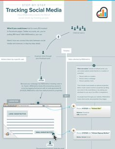 100+ Free, Awesome Infographics to Learn About #Marketing, Social Media and Business via KISSmetrics.com