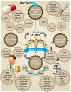 Phases of Clinical Trials #Infographics — Lightscap3s.com