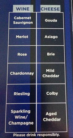 A really simple & quick wine and cheese pairing list (this list is not exhaustive/exclusive). If you're in a bind or need to scare up a quick appetizer while looking like you know your wines/cheeses then here ya go!