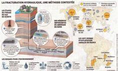 le-fonctionnement-de-la-fracturation-hydraulique