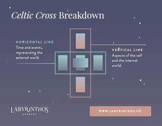The Celtic Cross Tarot Spread - A Classic 10 Card Tarot Spread – Labyrinthos Celtic Cross Tarot, Modern Magic, Tarot Learning, Tarot Spreads, Book Of Shadows, Tarot Cards, Helpful Hints, Consciousness, Classic