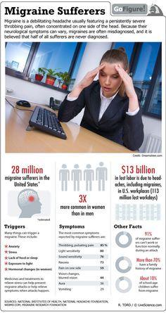 Infographic on Migraine