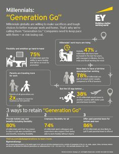 #EY's global survey of full-time workers in 8 countries finds that one third say that managing work-life has become more difficult, with younger generations and parents hit hardest.  Knowing that millennials and parents are under increasing pressure, we wanted to understand what employees seek in a job — why they quit, why they stay and how this differs by generation.