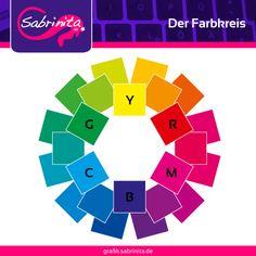 Der gedruckte oder gemalte Farbkreis.