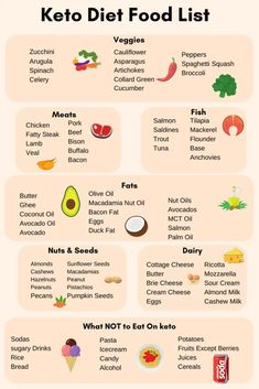 keto food list for beginners. Use this cheat sheet to know what foods you should be eating and what to avoid on the ketogenic diet. This list will help you lose weight while eating clean and keeping you healthy. Clean Eating Recipes For Dinner, Clean Eating Meal Plan, Clean Eating Breakfast, Healthy Eating, Diet Breakfast, Recipes Dinner, Clean Eating Snacks, Breakfast Ideas, Ketogenic Diet Food List