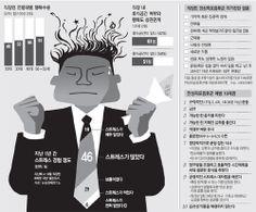 직장인 행복지수, 피로증후군,스트레스 해소