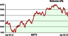 Best India Stock Tips for Tomorrow 25 April
