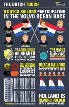 Infographic the dutch in the #VOR