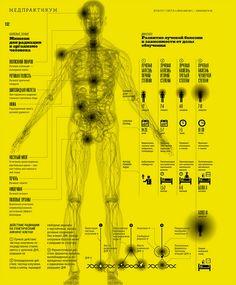 "Infographic for ""Vokrug Sveta"" magazine №5(2011)    Infographic about radiaton"