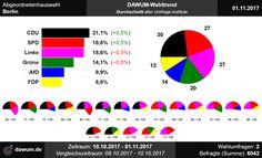#aghw Wahltrend zur Abgeordnetenhauswahl in Berlin (01.11.2017)