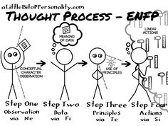 thought-process-enfp – A Little Bit of Personality