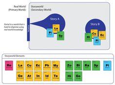 Great new post from Rob Pratten: Building Storyworlds – Transmedia Storyteller