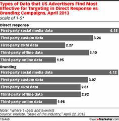 Nearly all agencies, ad platforms and advertisers are now using audience targeting to serve digital display ads. More than nine out of 10 agencies and ad platforms said they used targeting, according to data platform eXelate's research from April 2013, and more than eight out of 10 advertisers said the same.