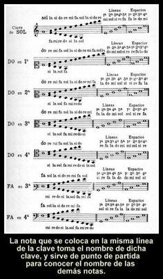 Claves musicales y posision en el pentagrama