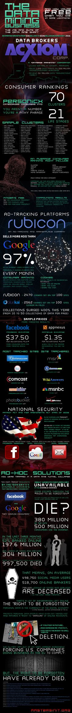 The Data Mining Business #infografia #infographic
