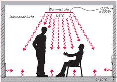 Auteursblog Kris de Decker: Stralingswarmte