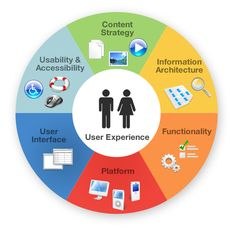 http://www.diegolago.co.uk/user-experience/the-user-experience-wheel/