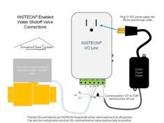 INSTEON Water Shutoff Valve Package Deal – Innovative Home Systems