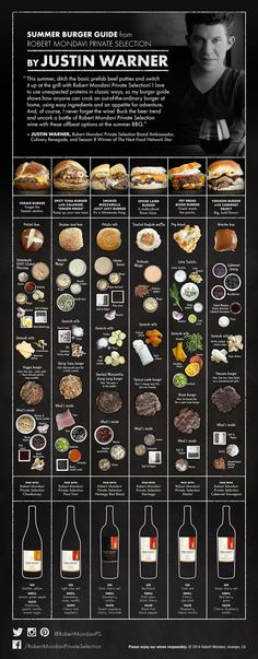 Coolinventive burger and wine pairings. We especially love the veggie burger idea! (Unique Burger Recipes) The post inventive burger and wine pairings. We especially love the veggie burger idea! … appeared first on Recipes 2019 . Food Truck, Summer Burgers, Fancy Burgers, Wine Recipes, Cooking Recipes, Easy Recipes, Cooking Food, Cooking Ideas, Good Food