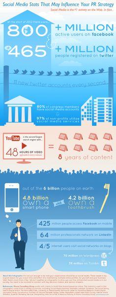[infographie] Les stats des médias sociaux qui risquent de transformer votre stratégie RP