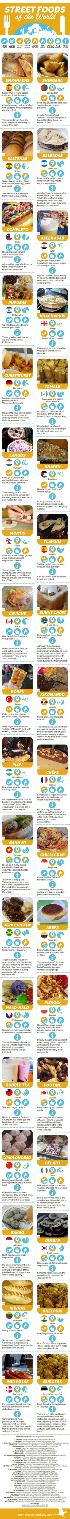 Street Foods of the World Infographic Travel Tips Tricks Hacks Advice Gadgets, Itinerary, City/Country Guide, Bucket List Trips, Wanderlust, Family Vacation, Holiday, Break, Honeymoon, Nature, History, Explore, Escape, Getaway, Adventure, Foodie