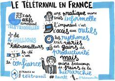 Le #Télétravail en France.