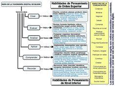 MapaTaxonomíaDigitalBllom-Infografía-BlogGesvin