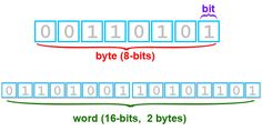 A byte is a single unit in the amount of storage on a computer 8 Bits, Evernote, Science, Coding, The Unit, Personal Care, Technology, Teaching, Personalized Items