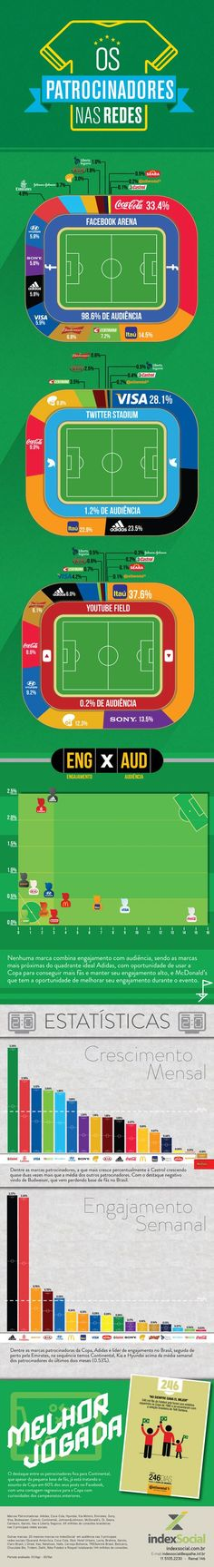 A performance das marcas patrocinadoras da Copa 2014 no Facebook, no Youtube e no Twitter