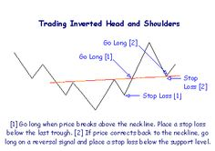 Setting Up Stop Loss Orders   Setting Up Stop Loss Orders  Stop loss order levels should be in fact consistent else they will cost you money. Self-assertive levels are liable to be initiated by the ordinary cycle.  Base your stop losses on specialized levels for example  Support/resistance levels  Above and/or below the latest peak/trough  Above and/or below reversal signals; or  At the intersection of moving averages.  Example  This example represents the use of 2 diverse specialized…