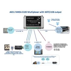 27 Best AIS receiver images in 2018 | Wifi, Nmea 0183, Reception