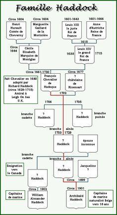 arbre généalogique famille Haddock • Tintin, Herge j'aime