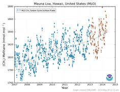 Mauna Loa Observatory in Hawaii - The result of combined increases in the human methane emission and in the Earth System emission has been enough to continue to push global levels higher with Mauna Loa readings breaching the 1840 part per billion average by early 2014. What is even more troubling is that the Earth System methane store, composed of both permafrost methane and methane hydrate at the bottom of the world ocean system, is immense.  In total, more than 3,000 gigatons of carbon in…