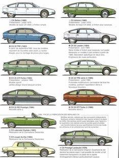 Evolution of the species. Citroen CX