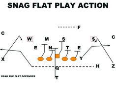 How to Defend the Double Wing Offense Football Formation