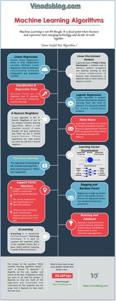 Machine Learning and Its Algorithms to Know – MLAlgos - Data Science Central - Technologie Artificial Intelligence Future, Artificial Intelligence Algorithms, Machine Learning Artificial Intelligence, Computer Coding, Computer Technology, Computer Programming, Computer Science, Computer Algorithm, Teaching Technology